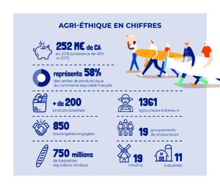 Les chiffres du commerce équitable français
